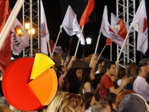 Νέα δημοσκόπηση: Προβάδισμα του ΣΥΡΙΖΑ με 2%