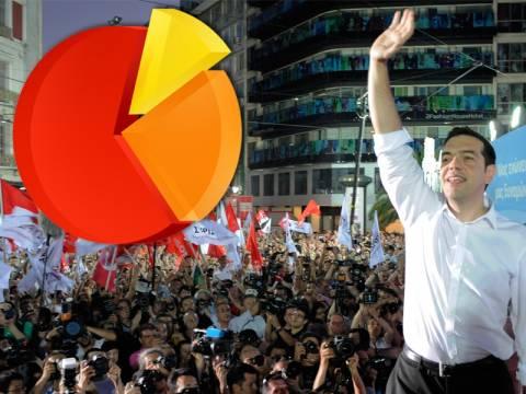 Νέα δημοσκόπηση: Μπροστά ο ΣΥΡΙΖΑ με 2%