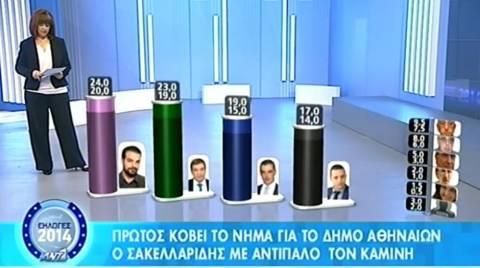 Αποτελέσματα Εκλογών 2014: Tο exit poll για το Δήμο Αθηναίων