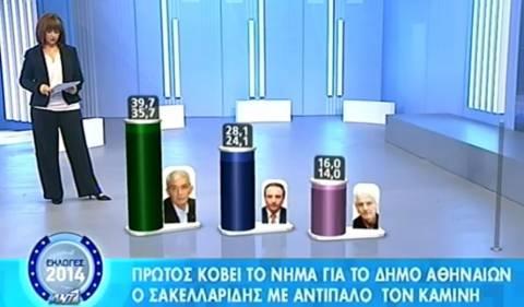 Αποτελέσματα εκλογών 2014: Το exit poll για τη Θεσσαλονίκη
