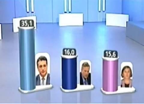 Αποτελέσματα εκλογών 2014: Το exit poll για την Περιφέρεια Κεντρικής Μακεδονίας