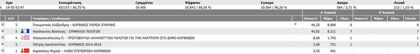 Αποτελέσματα εκλογών 2014: Σε δεύτερο γύρο θα κριθούν οι δήμοι Κορίνθου και Σπάρτης