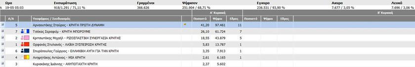Αποτελέσματα εκλογών 2014: Περιφέρεια Κρήτης στο 71,11%