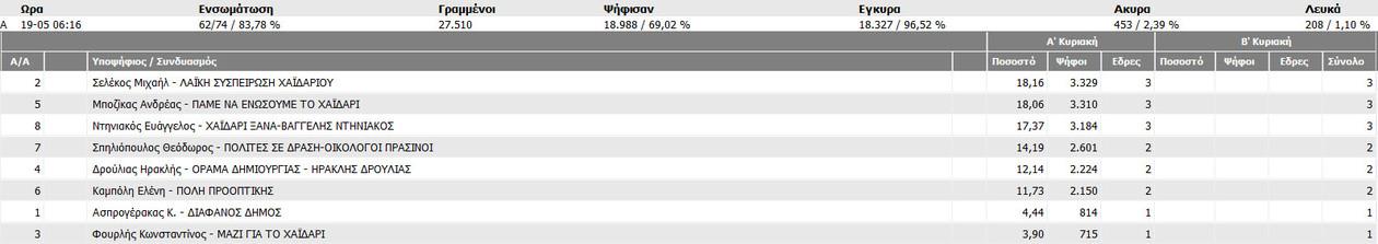 Αποτελέσματα εκλογών 2014: Ντέρμπι στο δήμο Χαϊδαρίου στο 83,78%