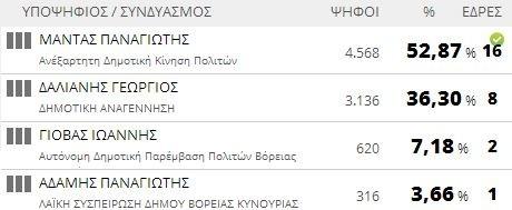 Αποτελέσματα εκλογών 2014: Δήμος Βόρειας Κυνουρίας (τελικό)