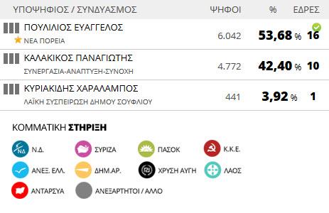 Αποτελέσματα εκλογών 2014: Δήμος Σουφλίου (τελικό)