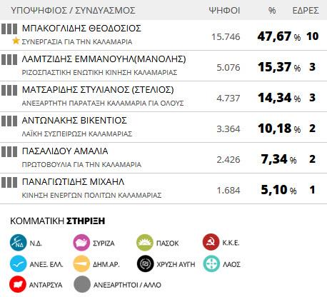 Αποτελέσματα εκλογών 2014: Δήμος Καλαμαριάς (τελικό)