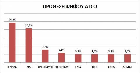 Δημοσκόπηση Alco: Πρωτιά ΣΥΡΙΖΑ με 24,2%