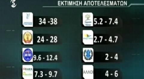 Ευρωεκλογές 2014-Αποτελέσματα: Oι εκτιμήσεις της κάλπης στη Κύπρο