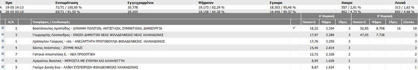 Αποτελέσματα εκλογών: Τα αποτελέσματα στο Δήμο Φιλαδέλφειας - Χαλκηδόνος στο 91,55%