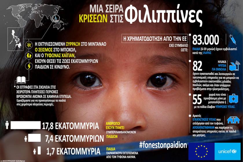 Νέα εκστρατεία από Unicef και Ε.Ε: «Φωνές των Παιδιών σε Καταστάσεις Έκτακτης Ανάγκης»