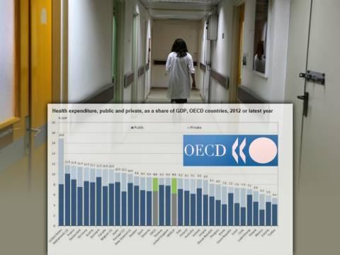 Κάτω από το μέσο όρο του ΟΟΣΑ η δημόσια δαπάνη υγείας στην Ελλάδα