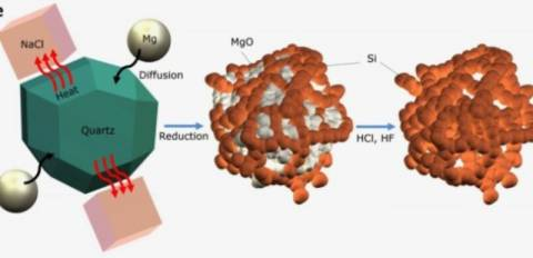 Μπαταρίες ιόντων λιθίου με άμμο φέρνουν τριπλάσια αυτονομία!