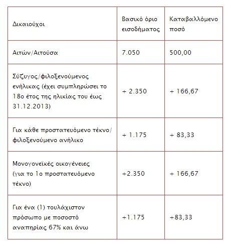 Κατατέθηκαν χρήματα σε άλλους 126.000 δικαιούχους του κοινωνικού μερίσματος