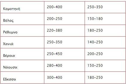 Βάσεις 2014: Δείτε τις τιμές των ενοικίων όσοι είστε και επίσημα φοιτητές!