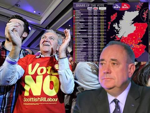 Σκωτία: Πανηγυρίζουν οι οπαδοί του «ΟΧΙ» - Παραμένει στο Ηνωμένο Βασίλειο