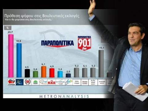 Προβάδισμα ΣΥΡΙΖΑ 4.9% δείχνει νέα δημοσκόπηση