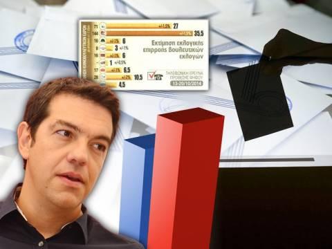 Δημοσκόπηση: «Τρέχει» με... 144 για αυτοδυναμία ο ΣΥΡΙΖΑ