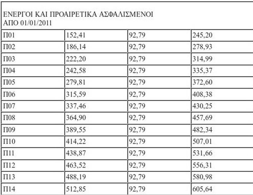 Πίνακας με τις ασφαλιστικές κατηγορίες του ΟΑΕΕ και τα αντίστοιχα ποσά