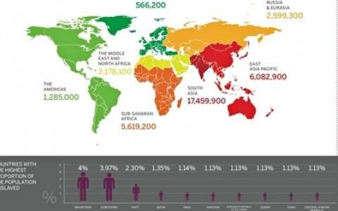 Γαλλία: Σχεδόν 36 εκατομμύρια άνθρωποι ζουν σαν δούλοι