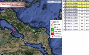 Ο σεισμός μέσα από σπίτι της Χαλκίδας