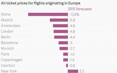 Φθηνότερα αεροπορικά εισιτήρια το 2015