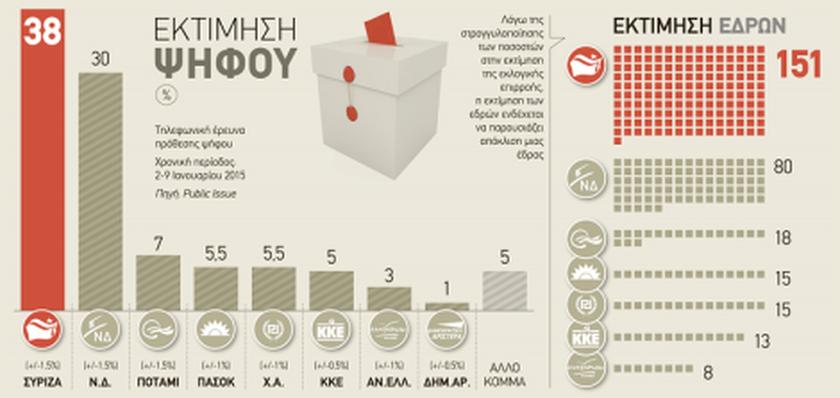 Δημοσκόπηση: «Φουλάρει» για αυτοδυναμία ο ΣΥΡΙΖΑ
