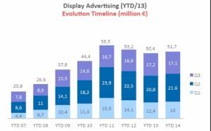 Σε ανοδική πορεία η διαφήμιση στο internet