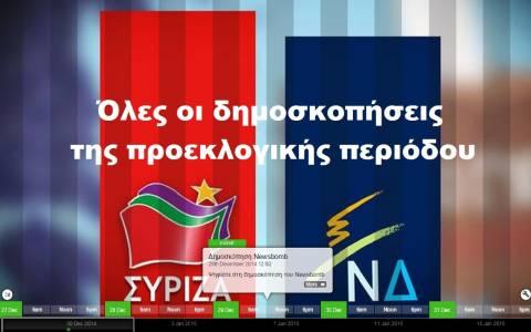 Εκλογές 2015 - Δημοσκοπήσεις: Αυτοδυναμία ψάχνει ο ΣΥΡΙΖΑ, συσπείρωση η ΝΔ (timeline)