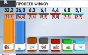 Δημοσκόπηση: Άνετο προβάδισμα του ΣΥΡΙΖΑ με 6,2% - Επτακομματική Βουλή
