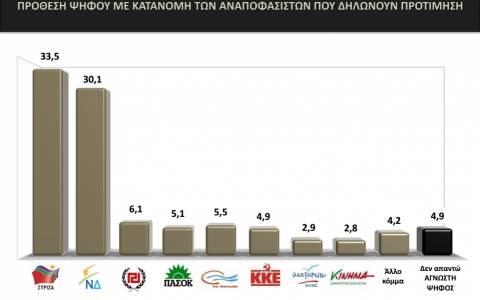 Δημοσκόπηση: Προηγείται ο ΣΥΡΙΖΑ με 3,4%