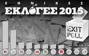 Exit poll 2015: Τα αποτελέσματα των exit polls για τις εκλογές