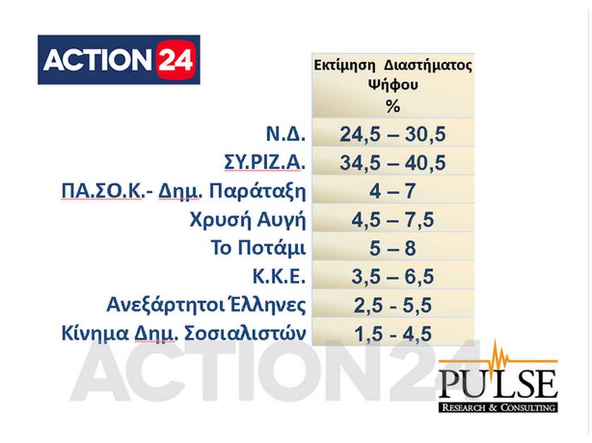 Exit polls 2015: Τα αποτελέσματα του exit poll του Action24 για τις εκλογές