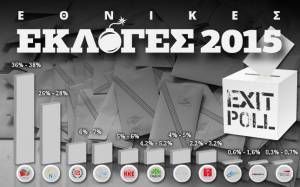 Exit poll 2015: Αυτό είναι το τελικό exit poll των καναλιών