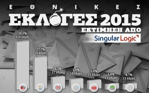 Αποτελέσματα εκλογών 2015 - ΥΠ.ΕΣ: 150 έδρες η εκτίμηση για τον ΣΥΡΙΖΑ (vid)