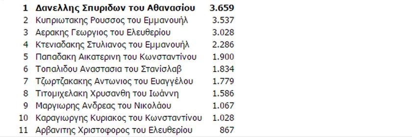 Αποτελέσματα εκλογών Ηράκλειο: Ποιοι εκλέγονται