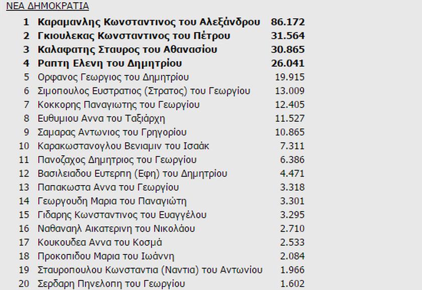 Αποτελέσματα εκλογών Α' Θεσσαλονίκης: Ποιοι εκλέγονται
