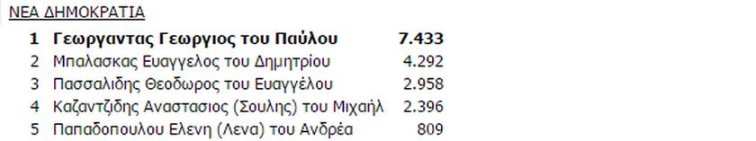 Αποτελέσματα εκλογών Κιλκίς: Ποιοι εκλέγονται