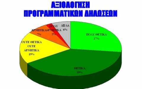 Δημοσκόπηση ALCO: «Ψήφος εμπιστοσύνης» στις προγραμματικές δηλώσεις Τσίπρα