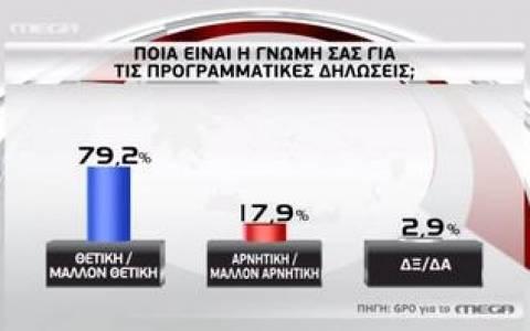 Δημοσκόπηση: 8 στους 10 βλέπουν θετικά τις προγραμματικές της κυβέρνησης