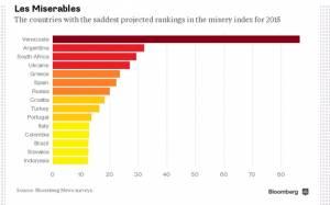 Bloomberg: Πέμπτη η Ελλάδα στο «δείκτη δυστυχίας» για το 2015