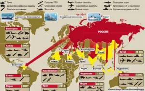 Ρωσία: Δεύτερη στον κόσμο σε εξαγωγές όπλων