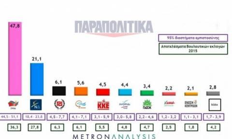 Προβάδισμα ΣΥΡΙΖΑ με 26,7 % σε νέα δημοσκόπηση