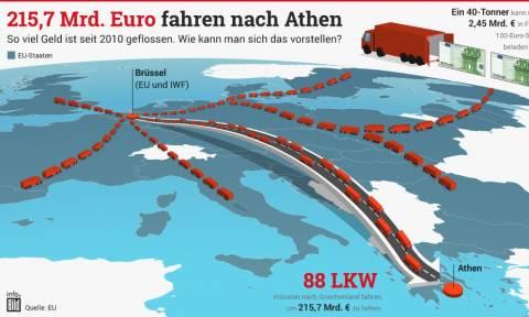 Προκαλεί και πάλι η Bild: Στείλαμε στην Ελλάδα 88 φορτηγά με 40 τόνους 100ευρα