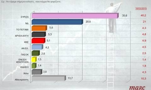 Δημοσκόπηση: Προβάδισμα του ΣΥΡΙΖΑ με 14,8% έναντι της ΝΔ
