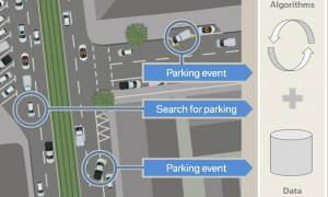 BMW Group: ConnectedDrive και αναζήτηση χώρων στάθμευσης (photos)