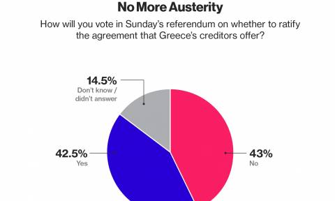 Δημοψήφισμα 2015 - Bloomberg: Οριακά μπροστά το «όχι» σε νέα δημοσκόπηση