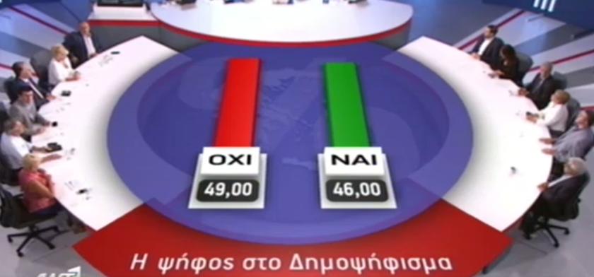 Δημοψήφισμα 2015: Τα αποτελέσματα της δημοσκόπησης της Metron Analysis