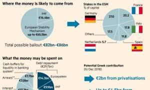 Συμφωνία - Financial Times: Ποιος δίνει και πού θα πάνε τα 88,5 δισ. για την Ελλάδα