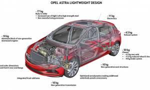 Opel: Η δίαιτα του Astra